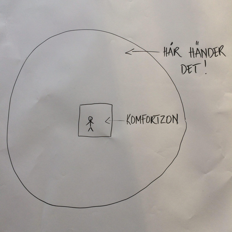 Det är utanför komfortzonen det händer.